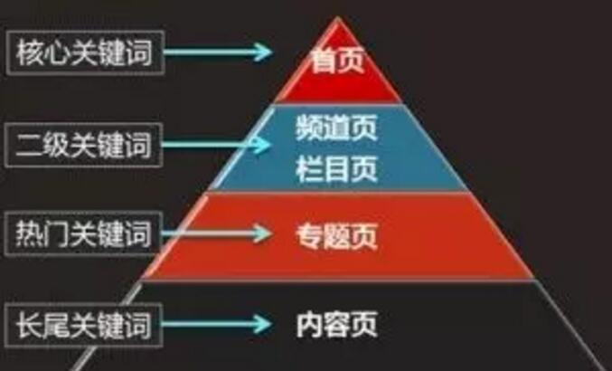 seo快速上首页的命门之关键技巧