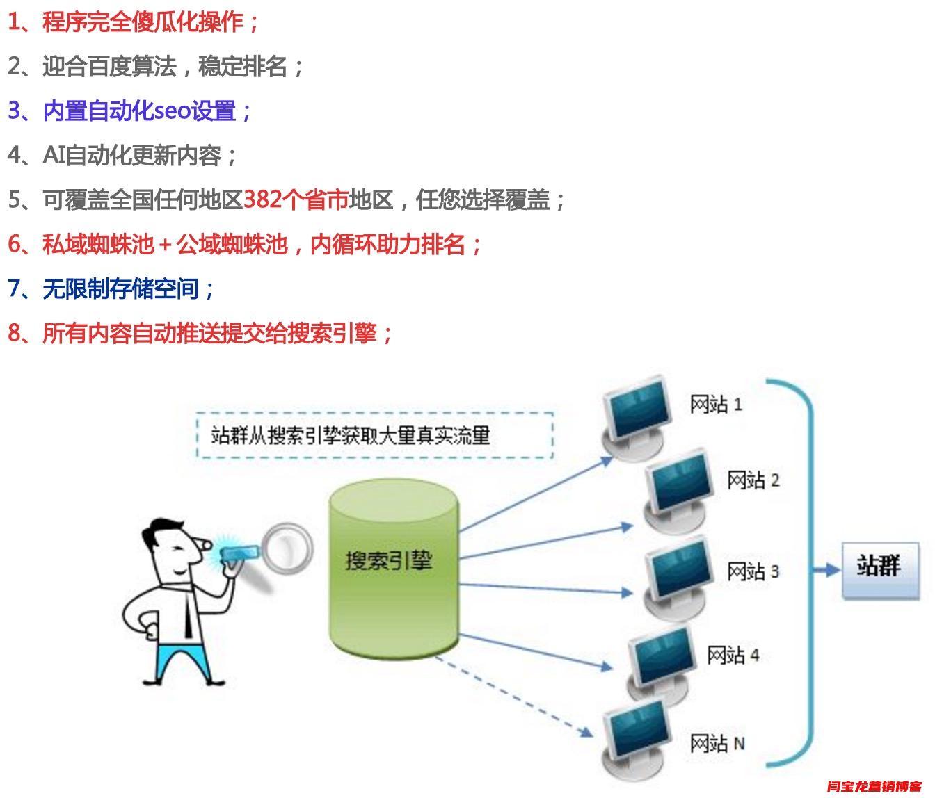 网站seo霸屏站群系统应用于膜结构汽车棚效果