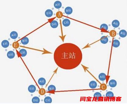 seo泛站群应用于护栏网/边坡防护网行业