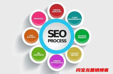 外贸网站建设的8个步骤