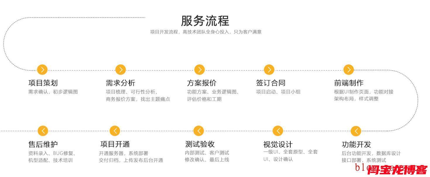 蒙古语网站制作服务流程