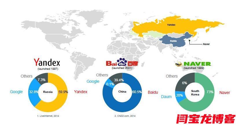 出口型公司yandex搜索引擎推广注意哪些?