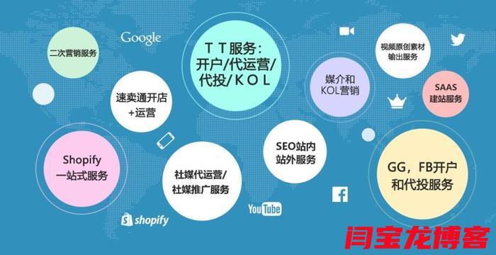 linkedin推广网站你真的懂吗??做外贸如何在社交媒体上营销?