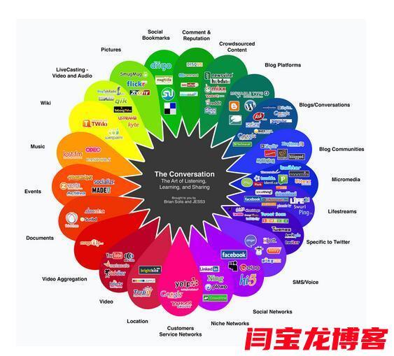 如何进行海外社交媒体平台营销?海外社交媒体平台营销需考虑哪些要点?