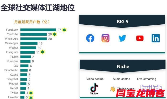 海外社交媒体平台营销策略方案?如何利用社交媒体开展网络营销?