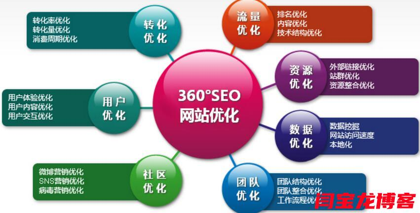 气柱袋行业seo优化网站技巧?如何快速取得排名?