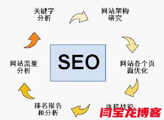血鹦鹉鱼行业seo关键词排名优化方法?怎么做才有效果?