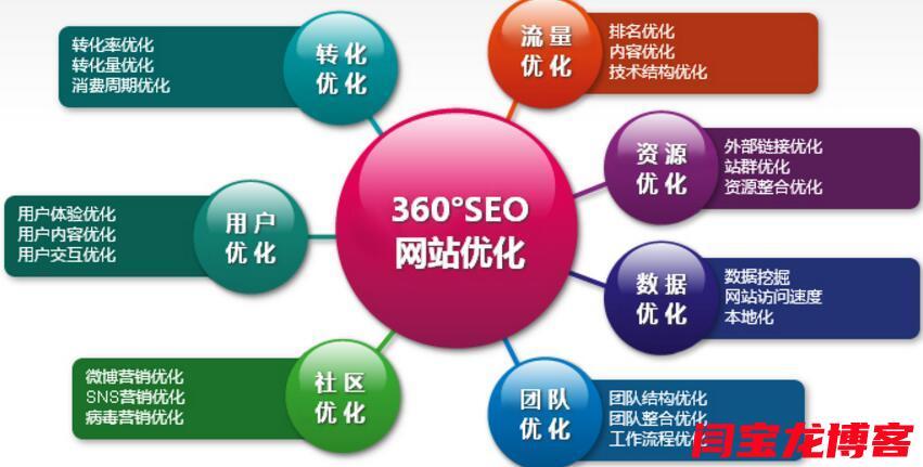 西安seo优化网络推广哪家比较好?要注意哪些细节?